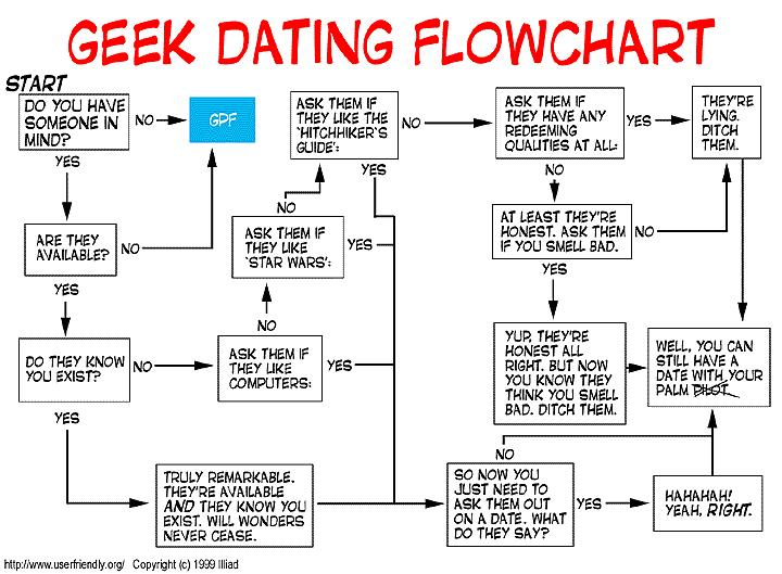 geek-dating-flowchart
