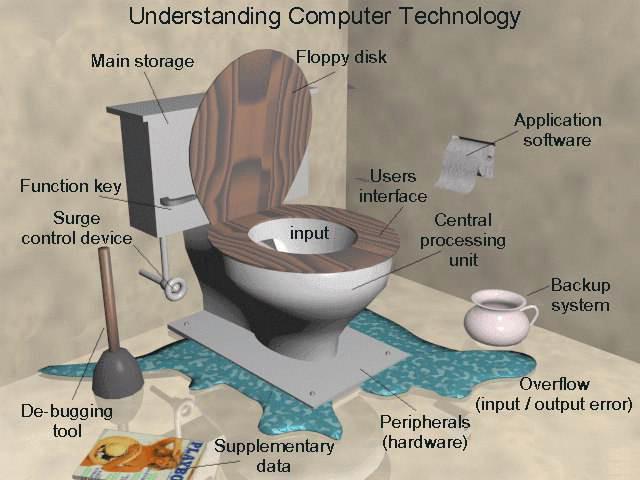 understandingcomputer